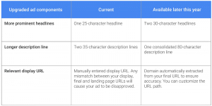 Google AdWords text ads comparison